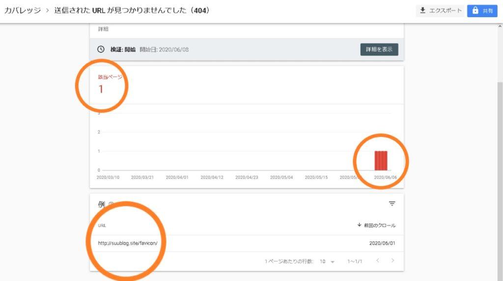 google から実際に送られてきた「ガバレッジhttps://suublog.site/で問題が検出されました」エラーに関するメール内容