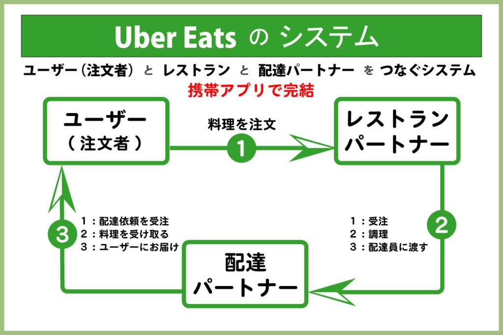 【Uber Eats】ウーバーイーツ配達パートナー(配達員)のシステムimage